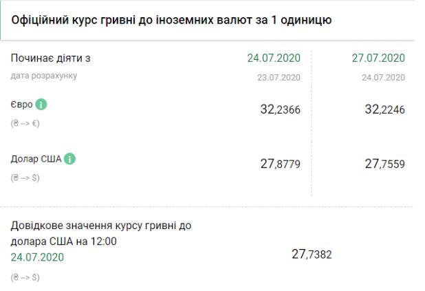 курс валют 27 июля в Украине