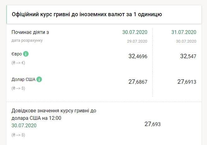 НБУ підвищив офіційний курс долара
