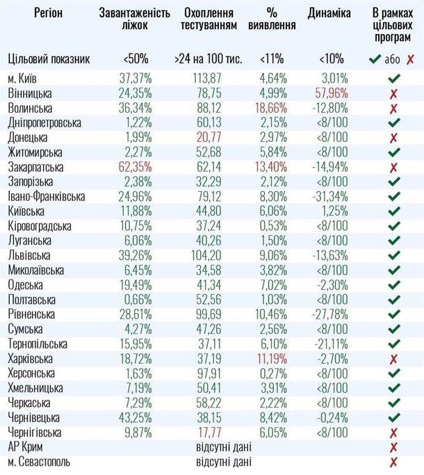 Статистика коронавируса по Украине