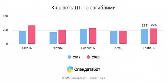 Статистика погибших в ДТП Украина 2020 год