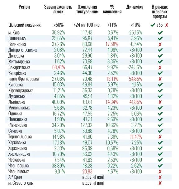 статистика заболеваемости коронавирусом в украине