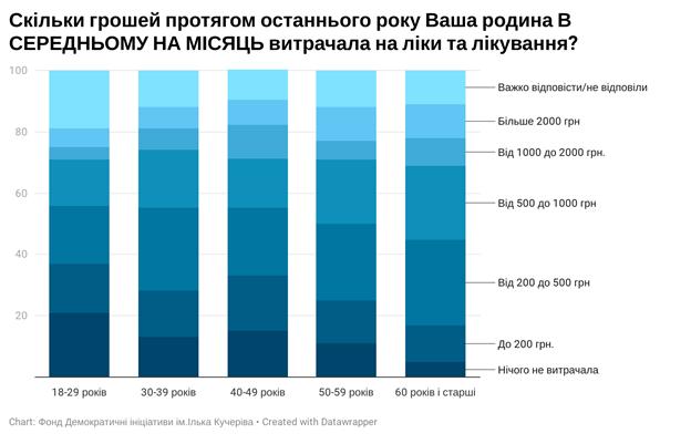 Скільки українці витрачають на ліки в місяць: вражаюча статистика