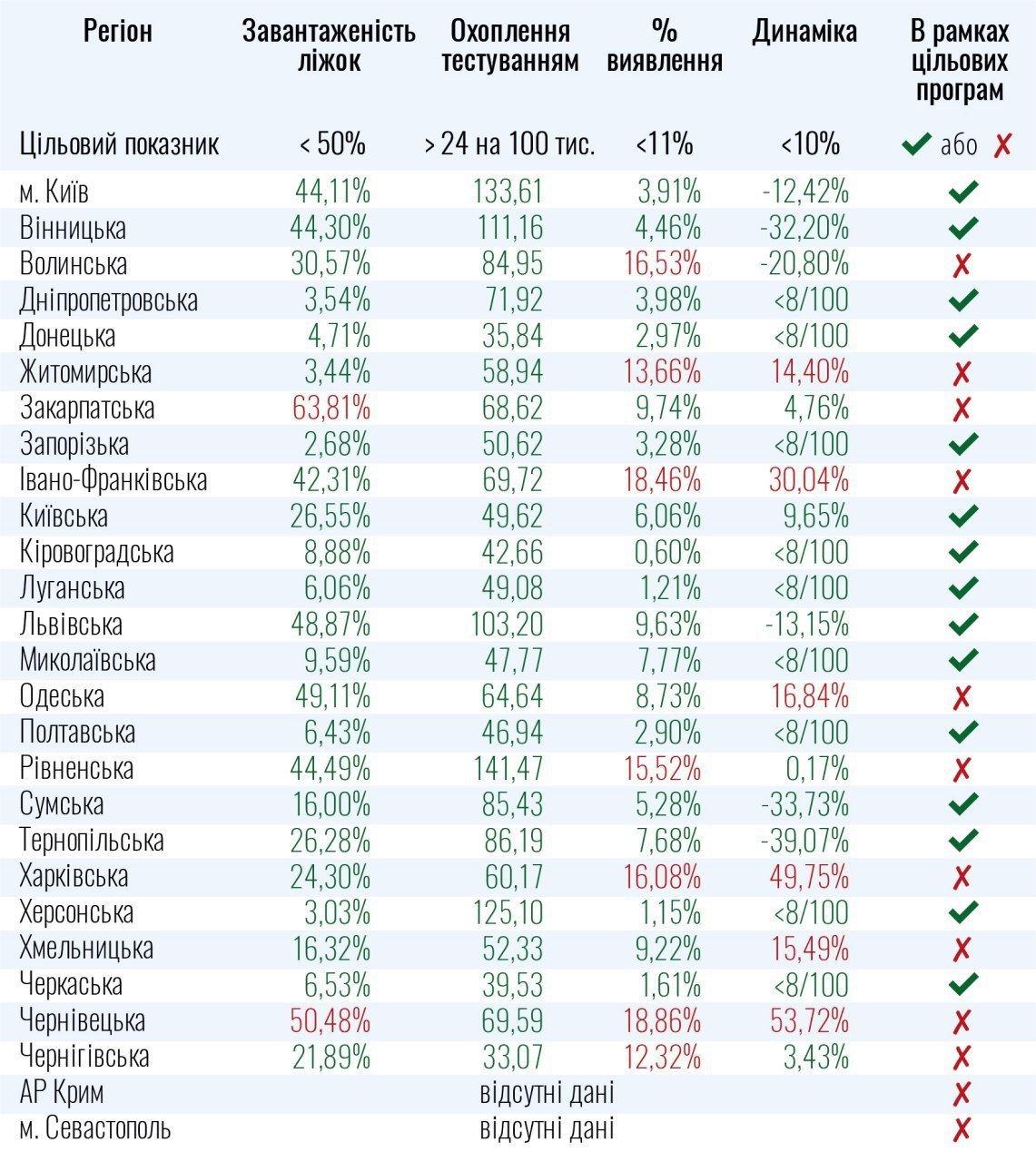 Десять областей України не готові до ослаблення карантину: список