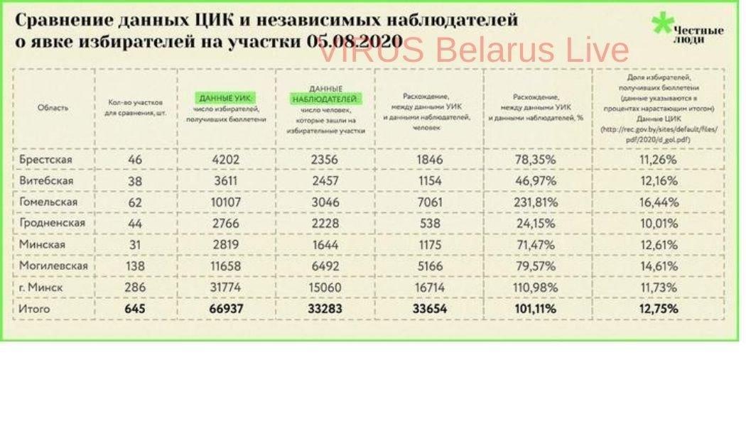Вибори президента Білорусі: стало відомо про масові порушення