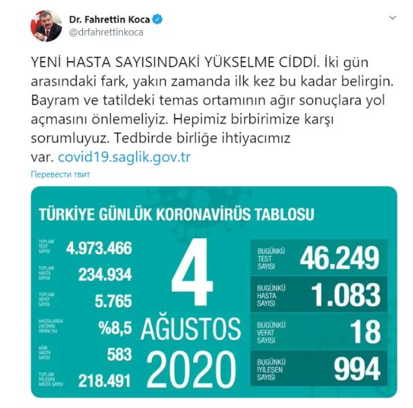 На курортах Туреччини почався новий спалах коронавірусу
