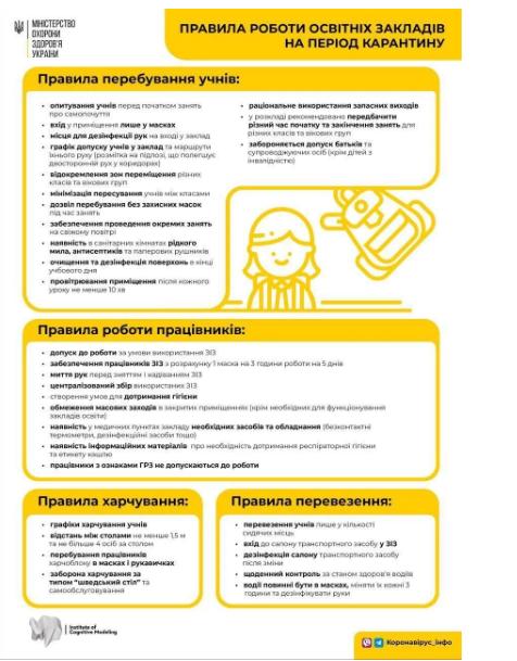 МОЗ озвучив правила роботи шкіл з 1 вересня — інфографіка