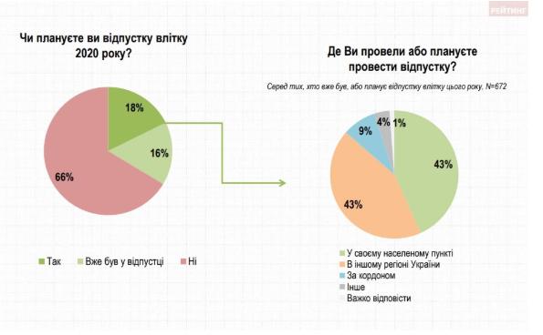 Дві третини українців залишилися без відпустки в цьому році