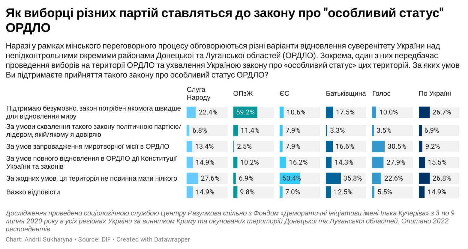 Скільки українців підтримують закон про особливий статус Донбасу