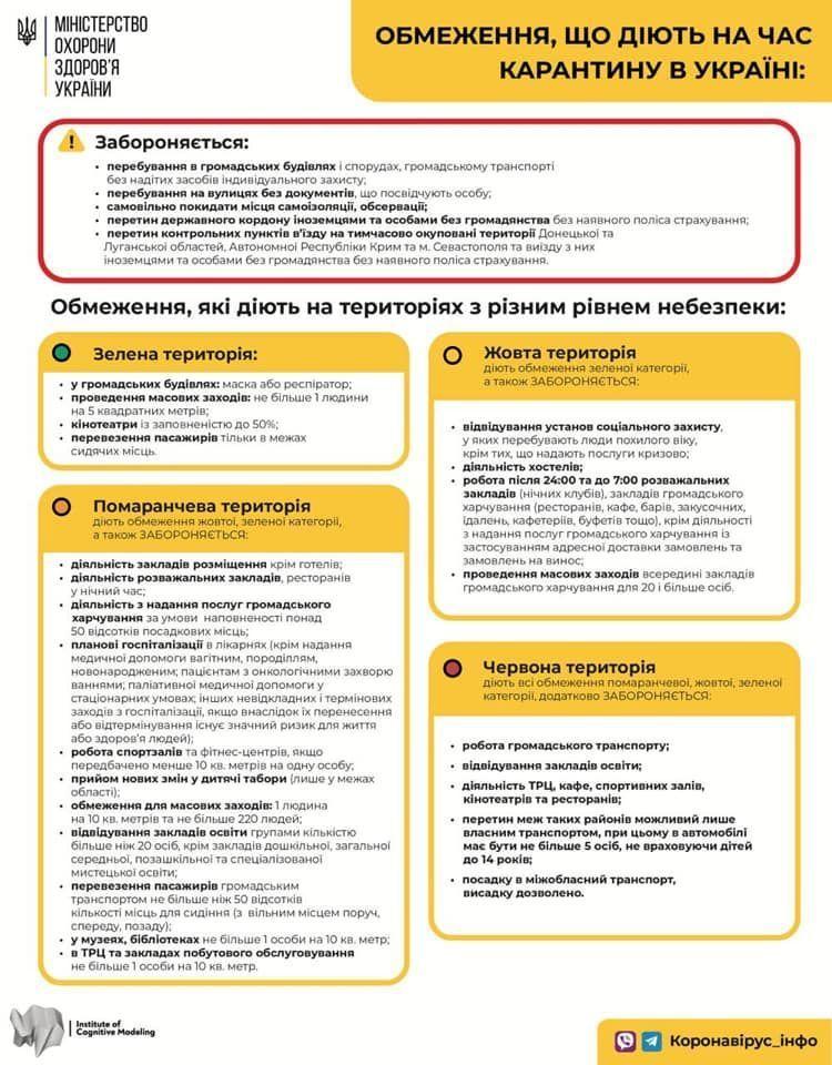 Карантин в Україні продовжений до листопада – вводяться жорсткі обмеження для «зеленої» зони