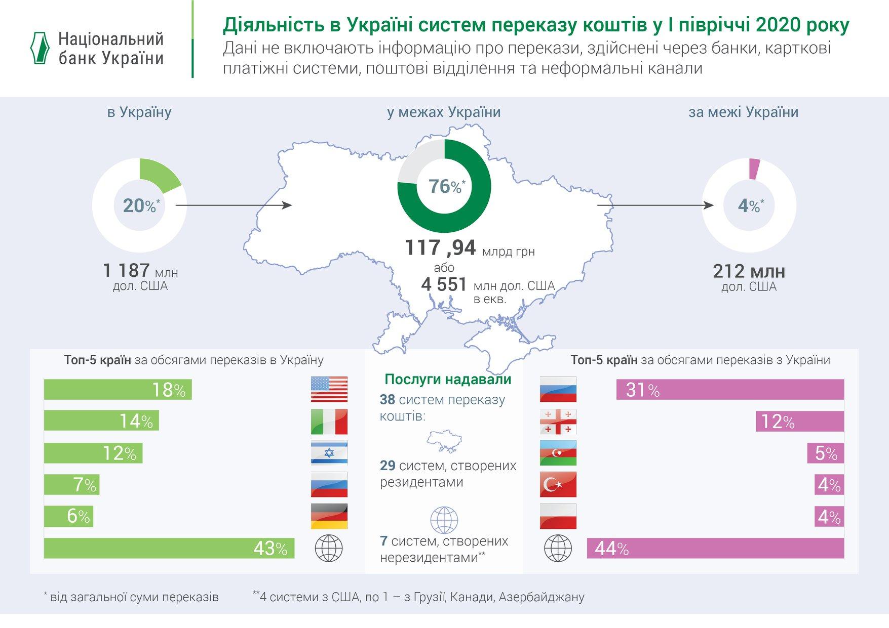 Українці найбільше грошей отримують з США, а переводять в Росію