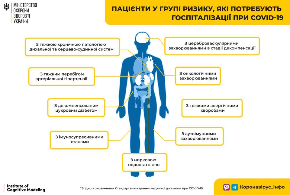 Україна будуть госпіталізувати з COVID-19 за новими правилами: що важливо знати