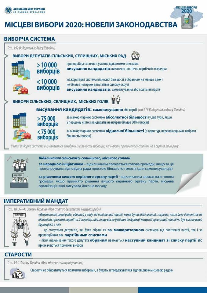 Як в Україні будуть проходити місцеві вибори – інфографіка