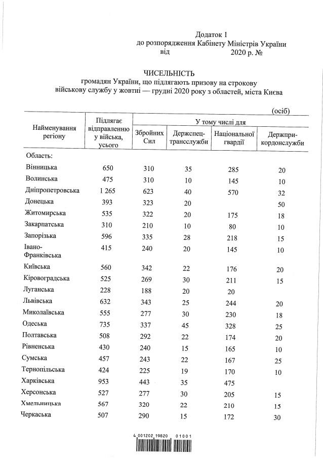 В Україні стартував осінній призов: кого і куди заберуть
