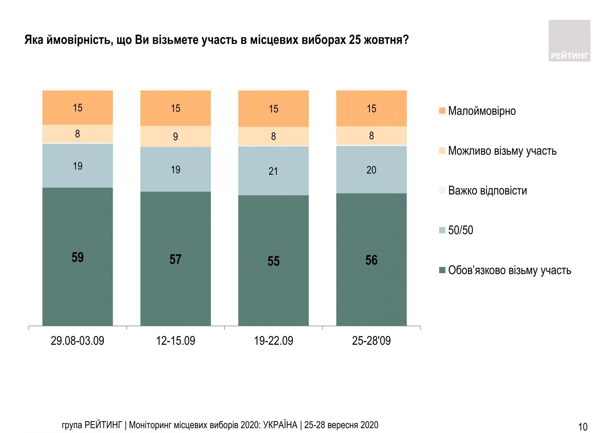 Місцеві вибори 2020: за які партії будуть голосувати українці